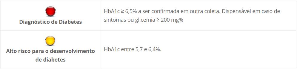 Hemoglobina glicada